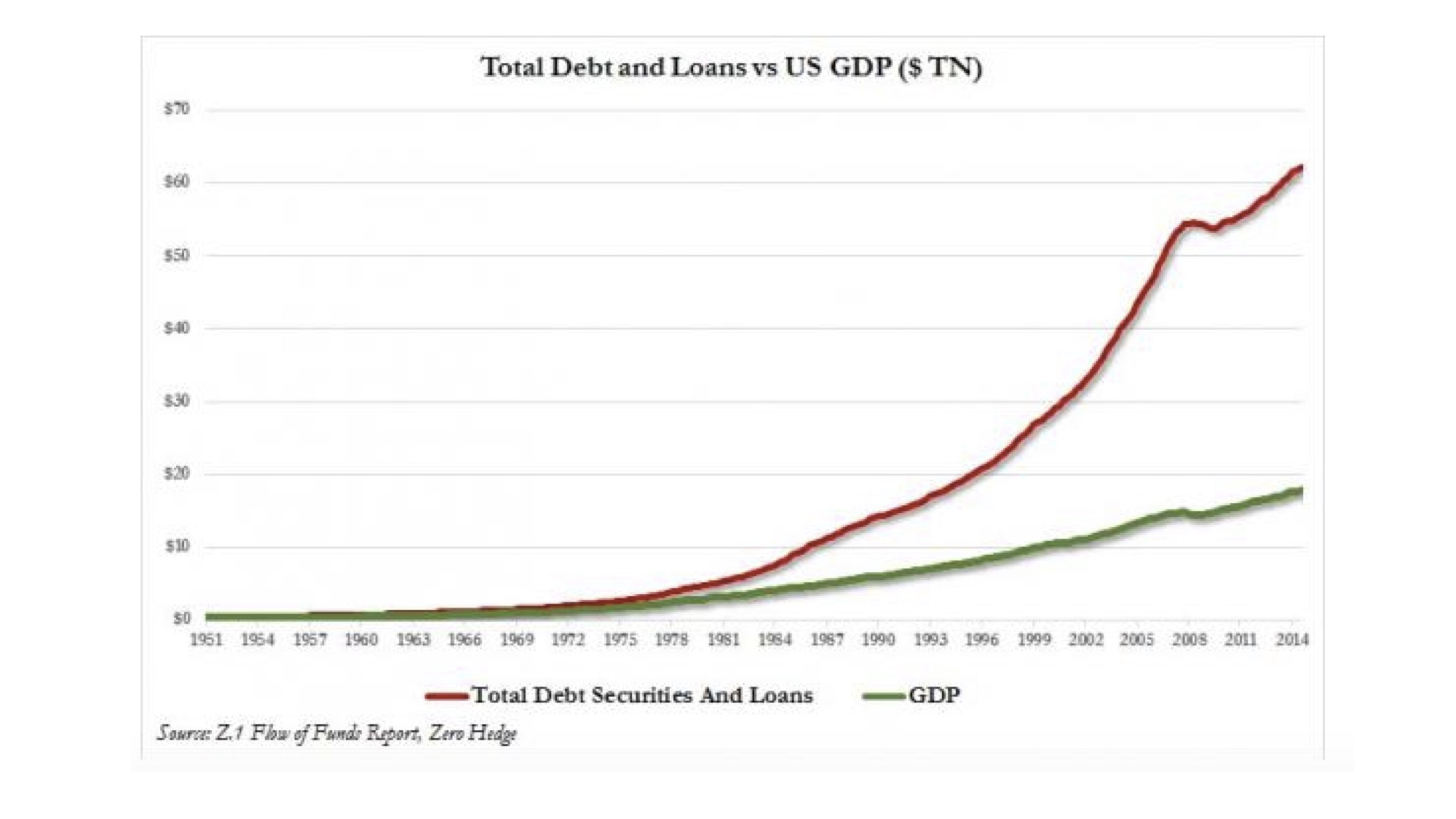 Aside from government debt, corporate and consumer debt levels limit a jump start to the economy through lower interest rates and easy credit. This chart displays the disheartening effect that ever-increasing debt levels have had on our ability to grow our economy. All told, the U.S. economy's total debt is approximately FOUR times the annual output of our economy.