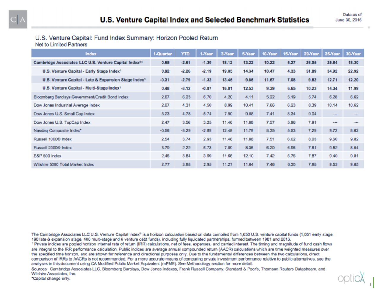 US Venture Capital Index