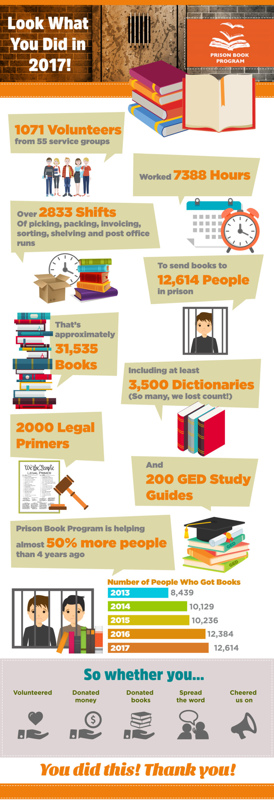 A 2017 infographic from the Prison Book Program