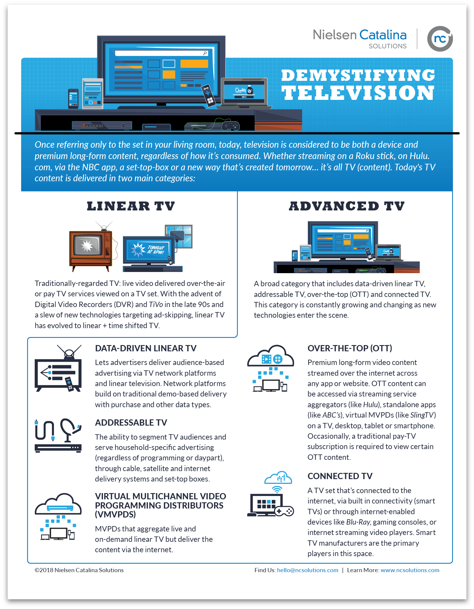 Infographic - An instructional breakdown of Advanced TV terminology