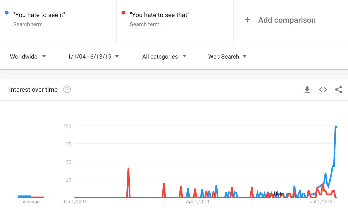 Google Trends - you hate to see it.png