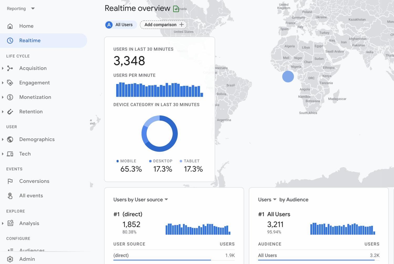 Google Analytics 4 | Analytics |