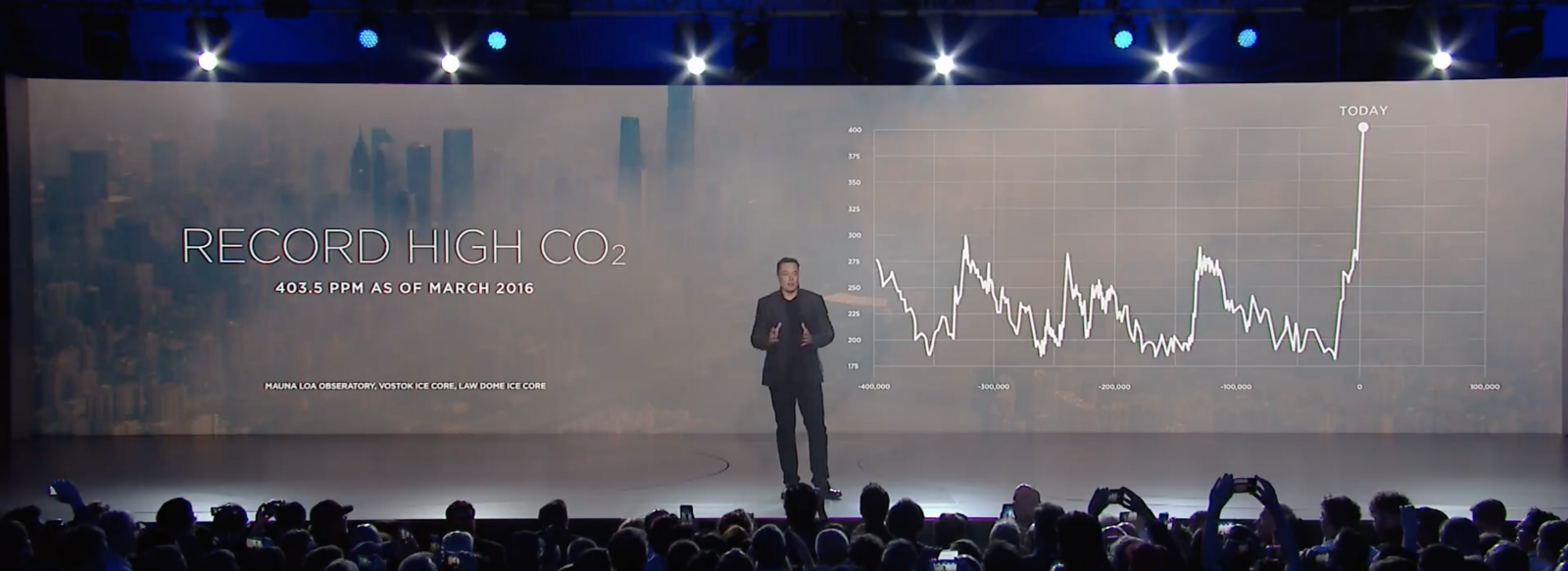 Musk starts his pitch by calling attention to a profound change: Record high CO₂ concentration growth