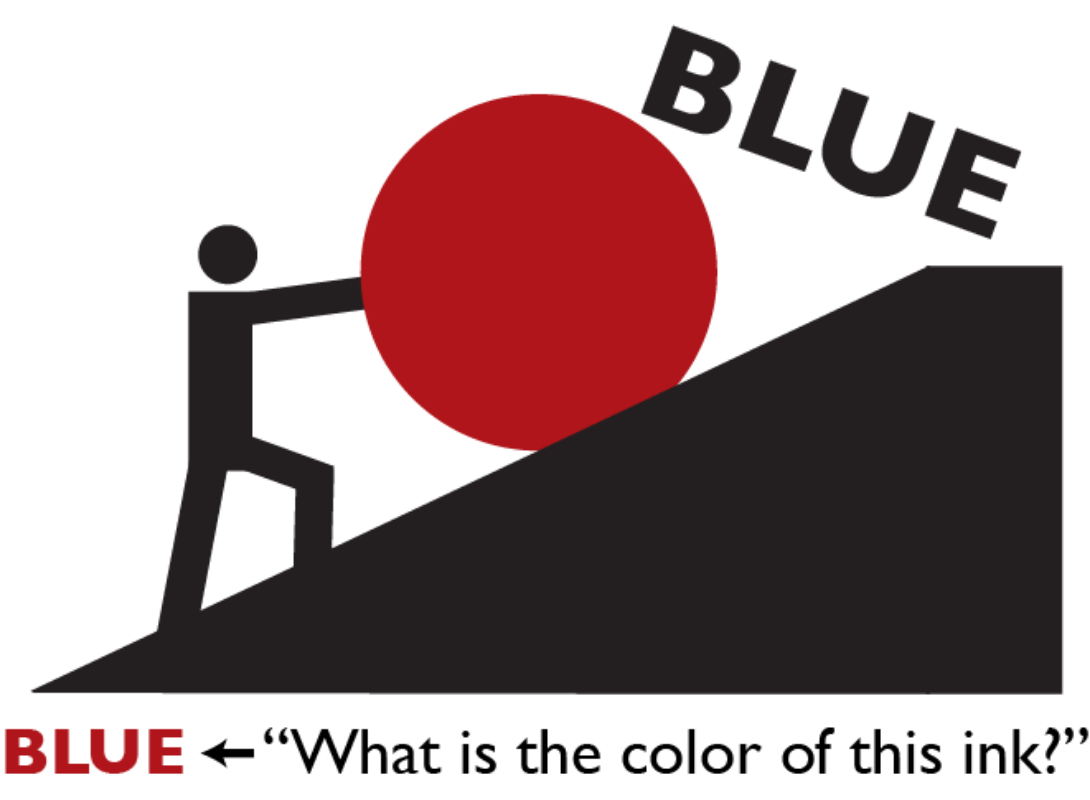Cognitive control research focuses on how we exert cognitive effort to overcome our automatic biases (e.g., naming the color a word appears in rather than reading the word itself)