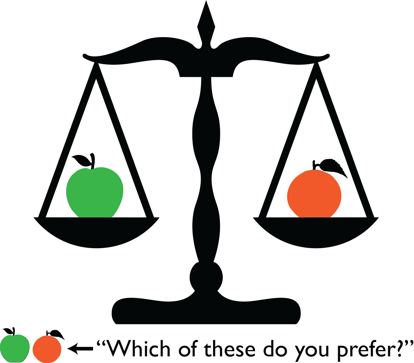 Decision-making research focuses on how we deliberate over the costs and benefits of our options (e.g., comparing apples and oranges)
