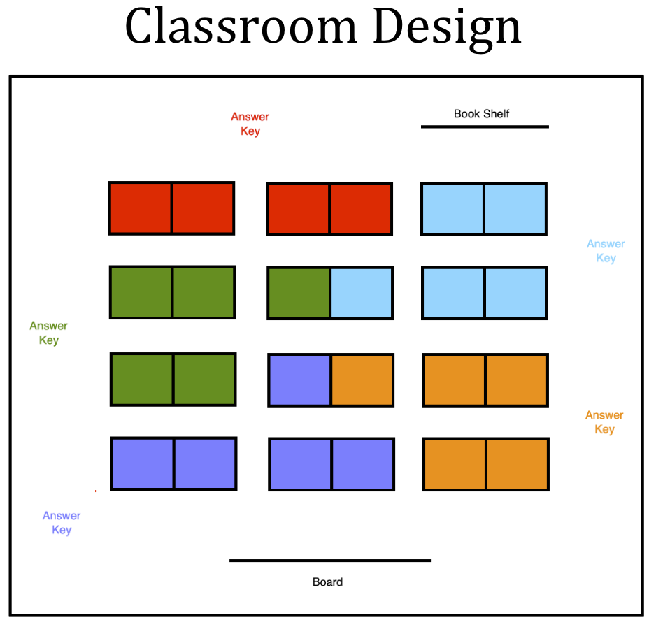 The colored boxes represent desks. Students check their work on the answer key that corresponds to the color of their desk. Thus, there should never be more than five students using the same answer key at once.  This evenly spaces students throughout the room, minimizing distractions while maximizing efficiency.