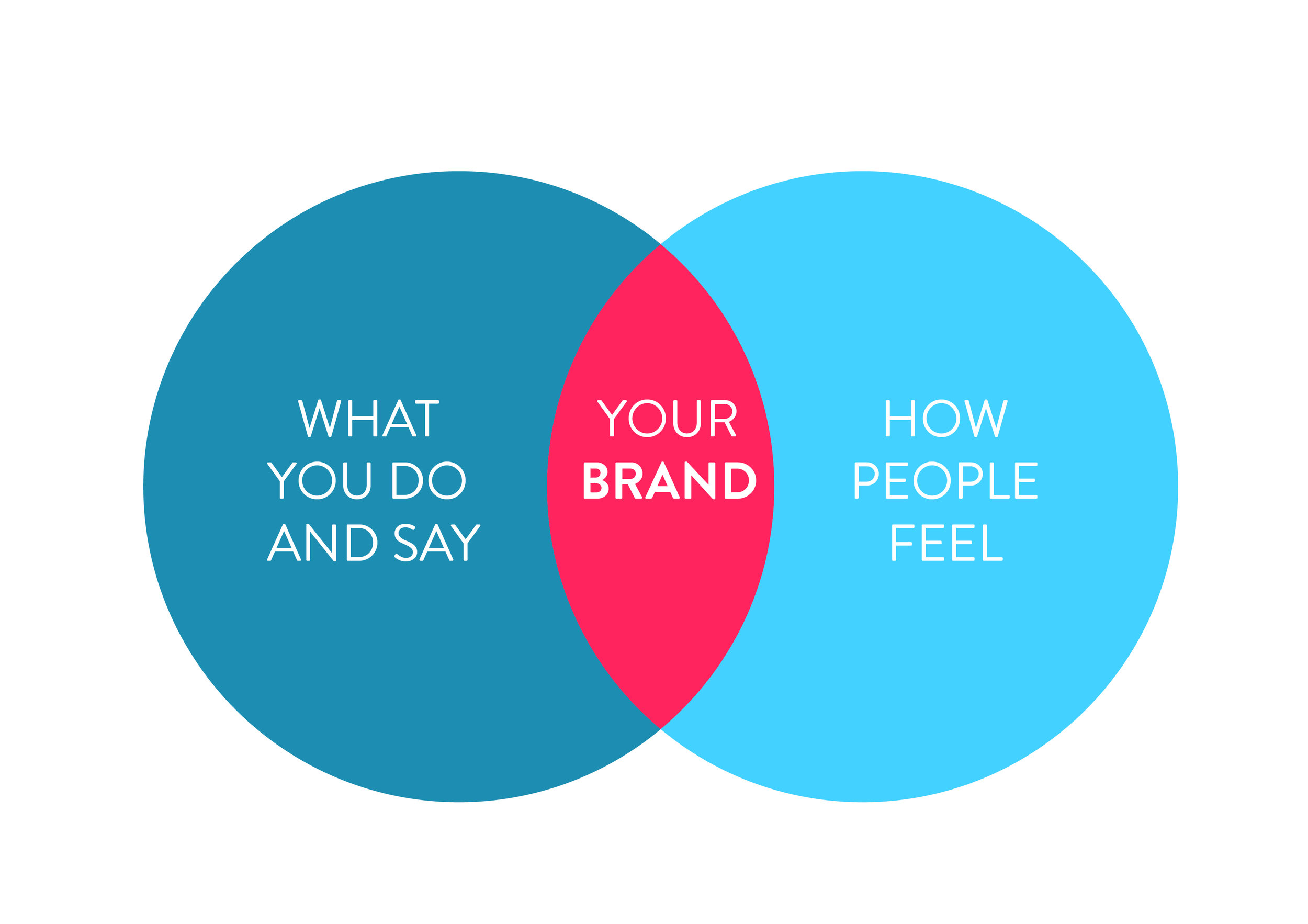 Just what does it mean for a brand to be authentic? -