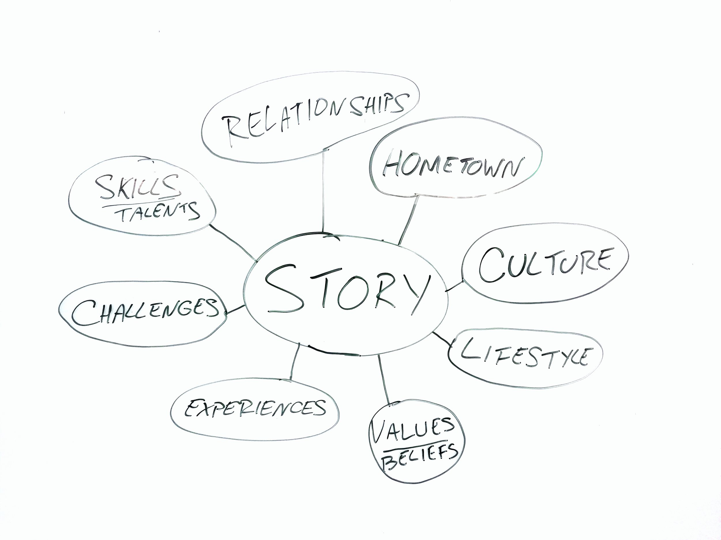 Elements that make up your story by Chris Goyzueta