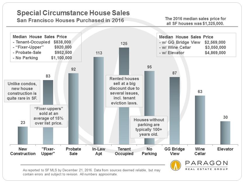 Special Circumstances House Sales via www.angelocosentino.com