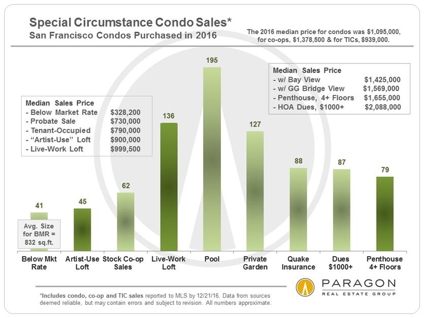 Special Circumstance Condo Sales via www.angelocosentino.com