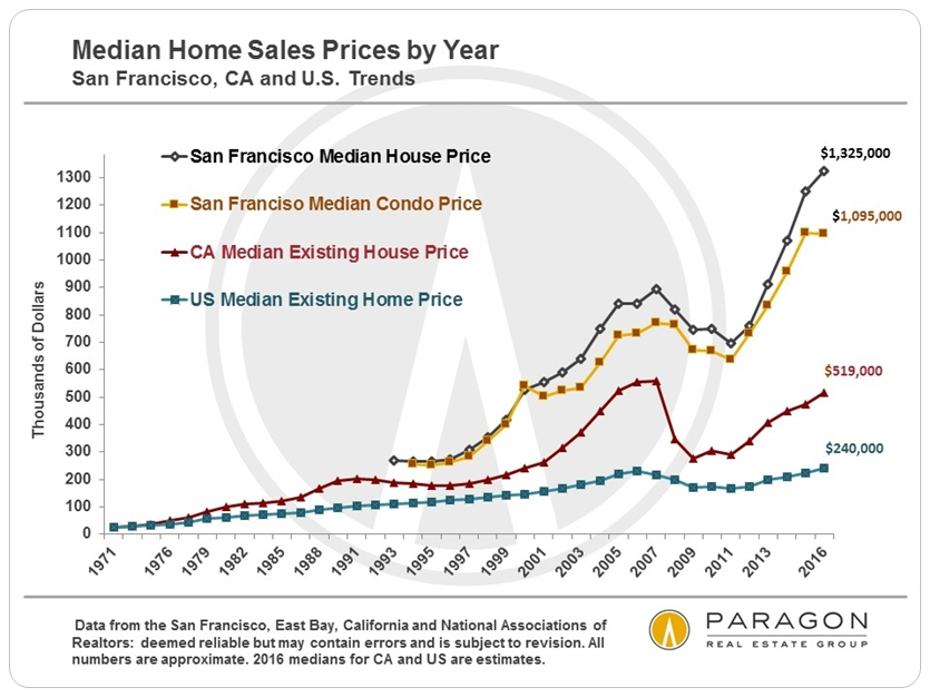 Median Home Sales Prices by Year via www.angelocosentino.com