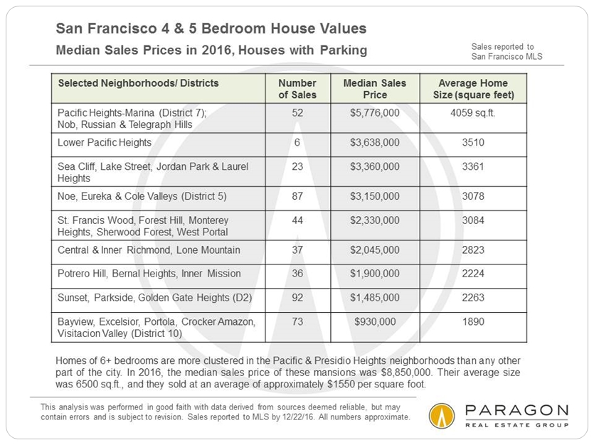 San Francisco 4 & 5 Bedroom House Values via www.angelocosentino.com