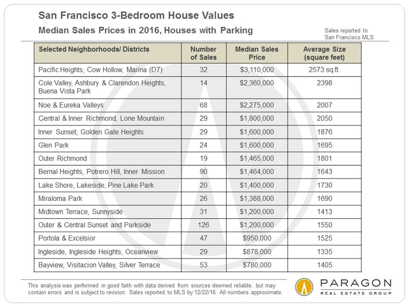 San Francisco 3-Bedroom House Values via www.angelocosentino.com