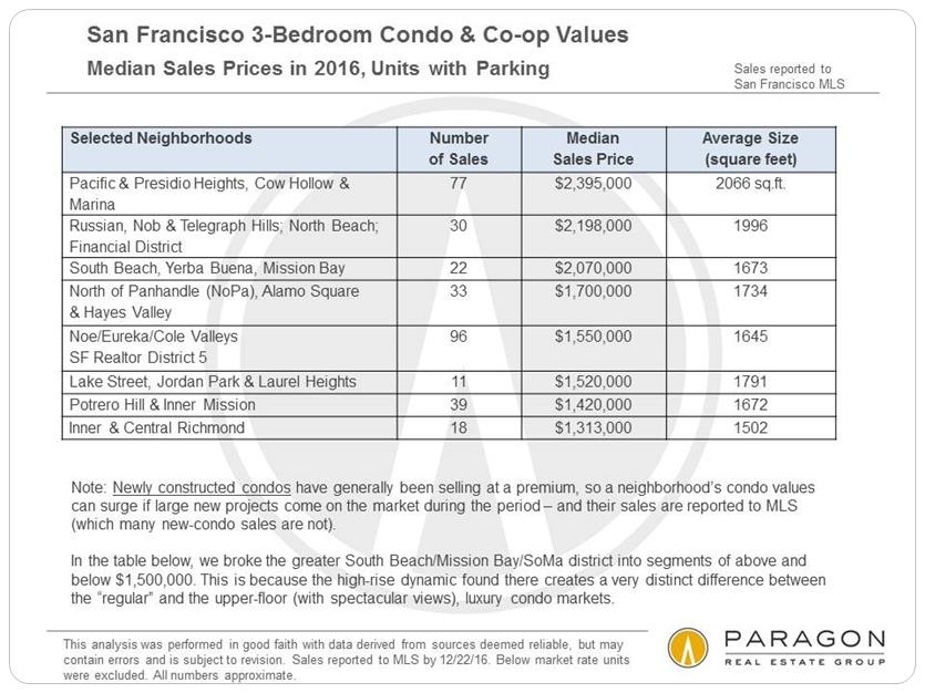 San Francisco 3-Bedroom Condo & Co-op Values via www.angelocosentino.com