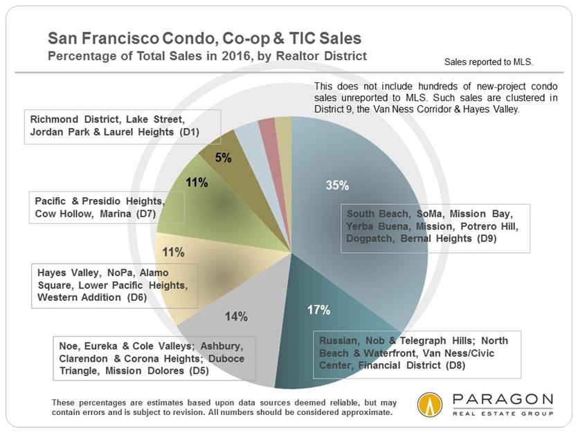 San Francisco Condo, Co-op & TIC Sales via www.angelocosentino.com