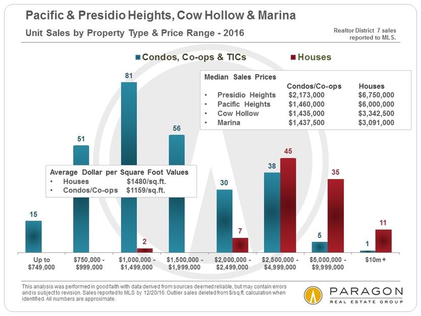 Pacific & Presidio Heights, Cow Hollow & Marina via www.angelocosentino.com