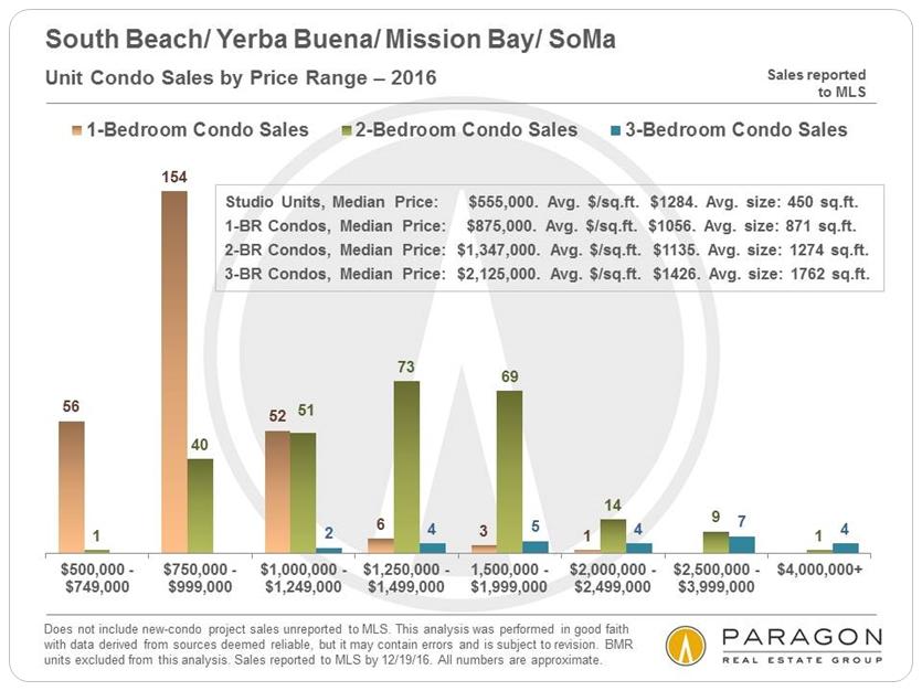 South Beach/Yerba Buena/Mission Bay/SoMa via www.angelocosentino.com