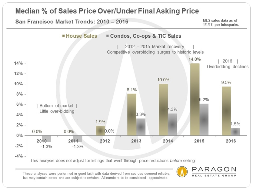 Median % of Sales Price Over/Under Final Asking Price via www.angelocosentino.com