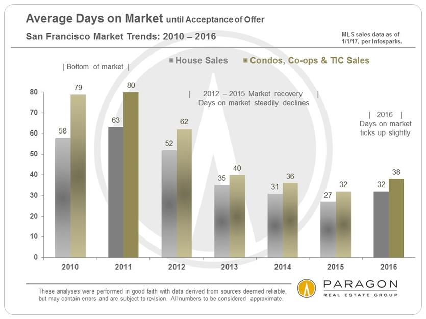 Average Days on Market via www.angelocosentino.com