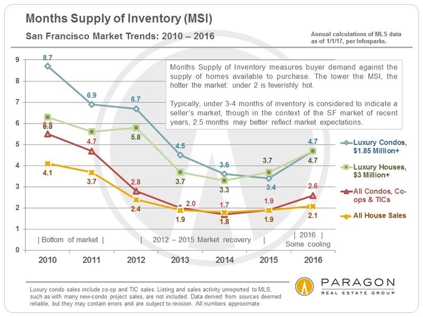 Months Supply of Inventory via www.angelocosentino.com