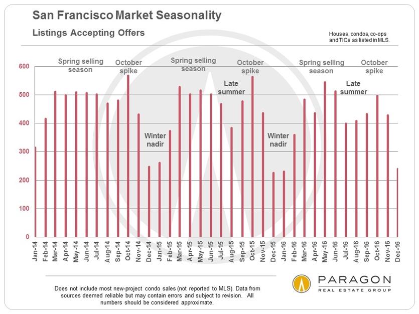 San Francisco Market Seasonality via www.angelocosentino.com