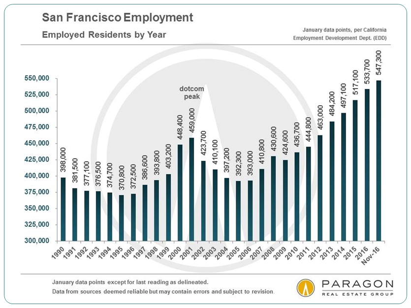 San Francisco Employment via www.angelocosentino.com