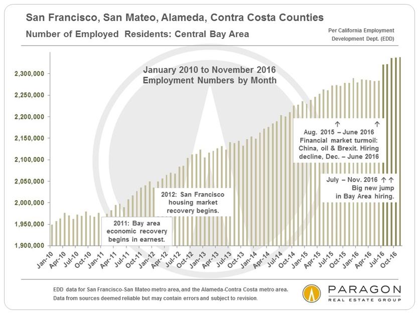 San Francisco, San Mateo, Alameda, Contra Costa Counties