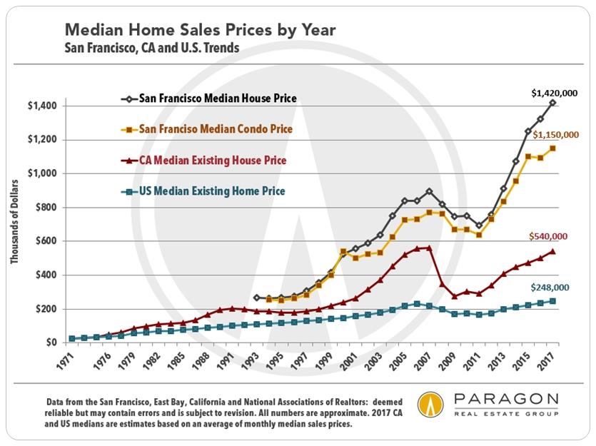 1968-2010_US-CA-SF_Median_Price.jpg