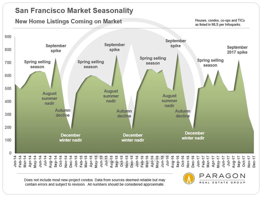 Seasonality_New_Listings.jpg