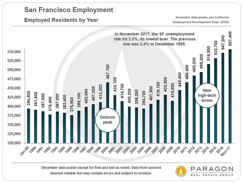 Employment_SF-by-year.jpg