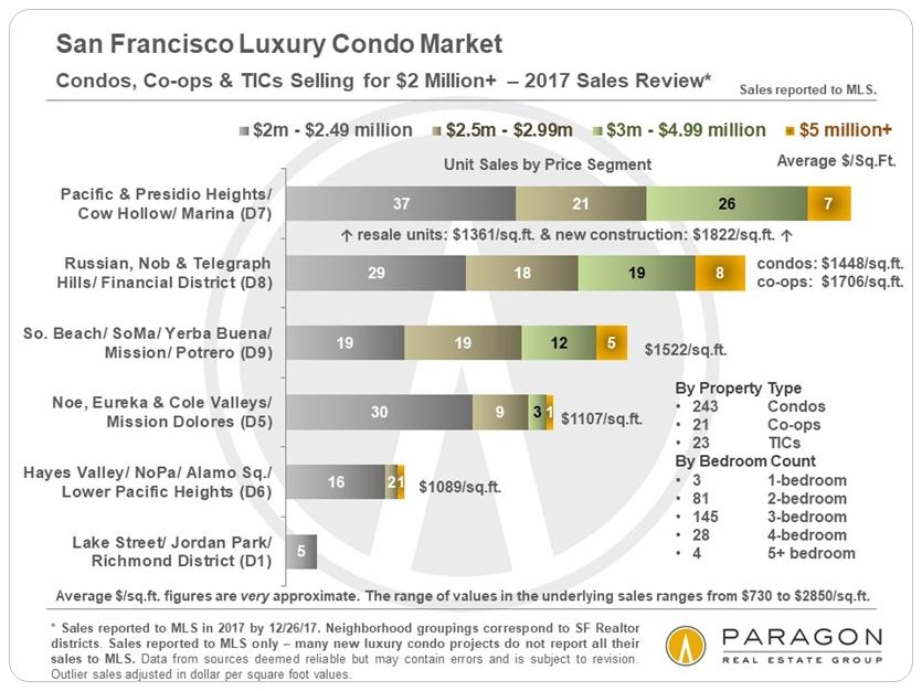 Lux-Condo-Co-op-TIC-Sales_2m-plus-by-Neighborhood.jpg