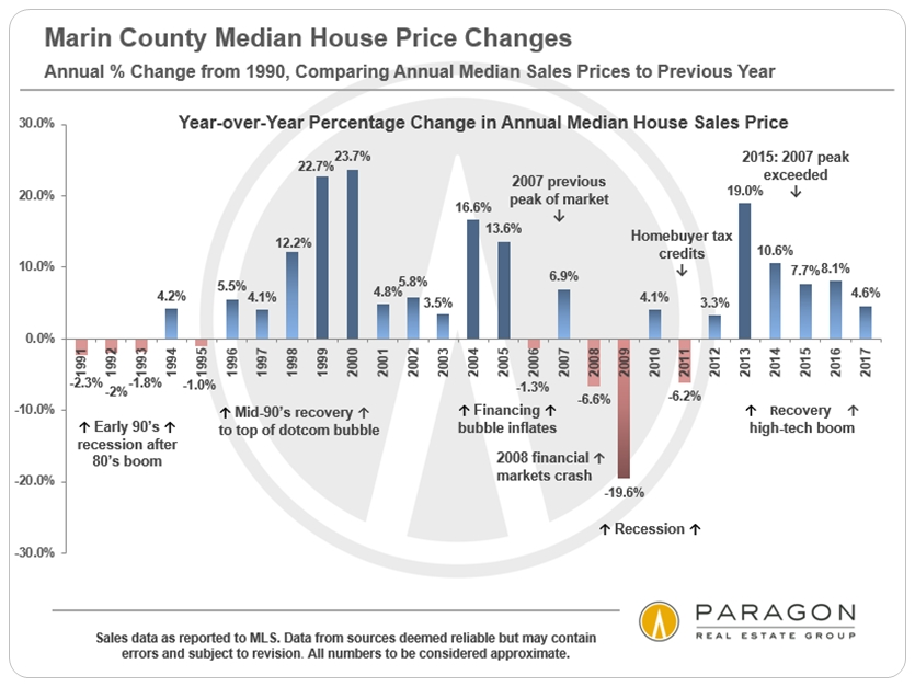 1991-Present_Marin-Median-SFD-Price_Percentage-Change_YoY.jpg