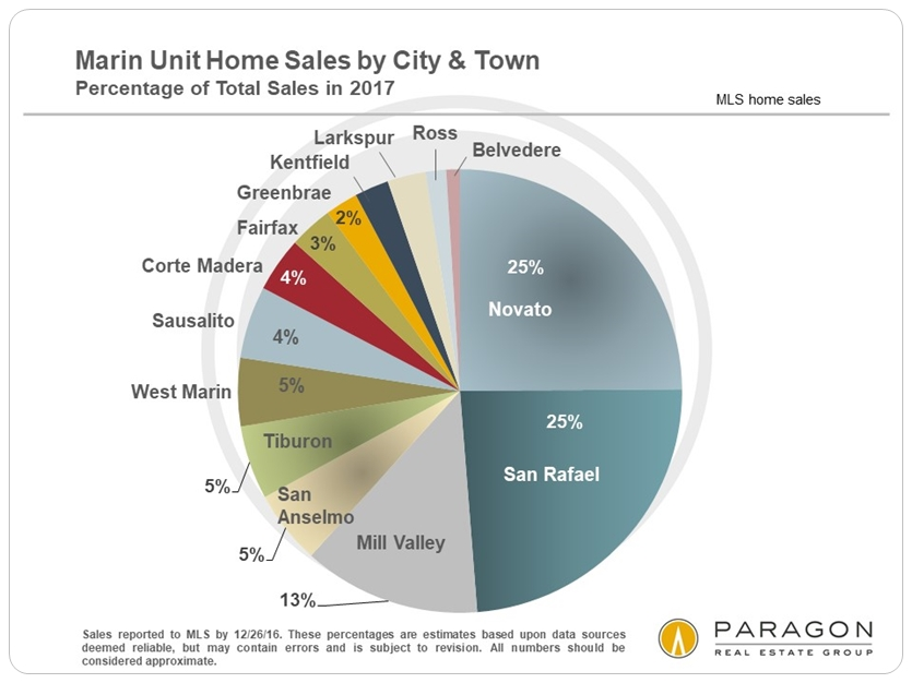 Marin_Unit-Sales_by-City_Pie_Chart.jpg