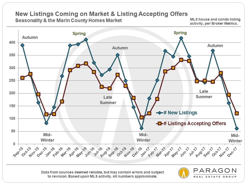 Marin_New-Listings_Accepting-Offers-by-Month-line-chart.jpg
