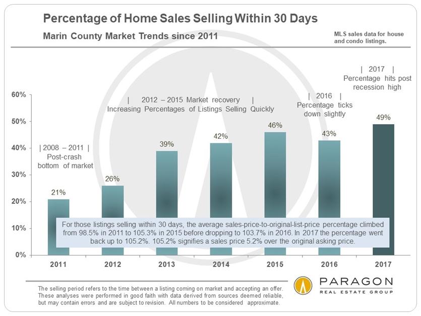 Marin_Percentage-of-Sales-within-30-days_2011-Present_SFD-Condo.jpg