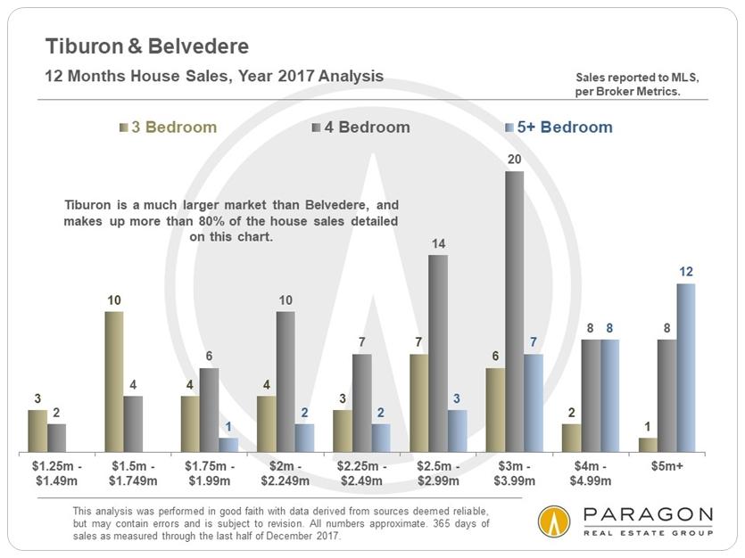 1-18_Tiburon-Belvedere_SFD-Sales_by-Price-Segment.JPG