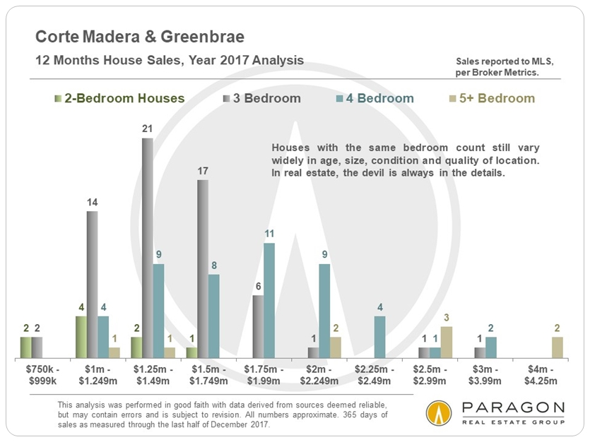 1-18_Corte-Madera_Greenbrae_Sales-by-Price-Segment.JPG