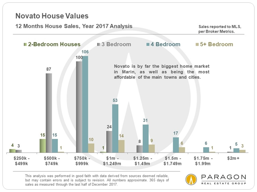 1-18_Novato-House-Sales-by-Price-Segment.JPG