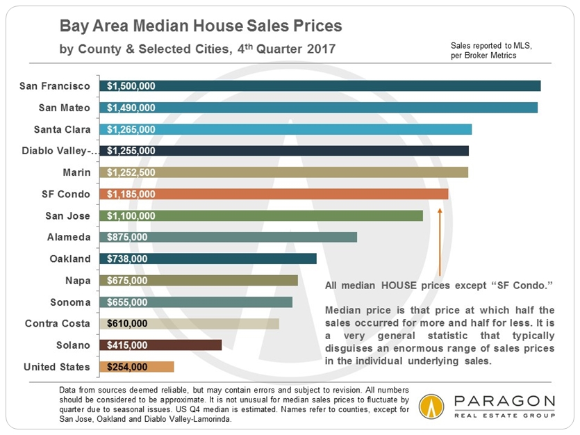 Bay-Area_Median-Price-SFD_by-County_per-MLS.jpg