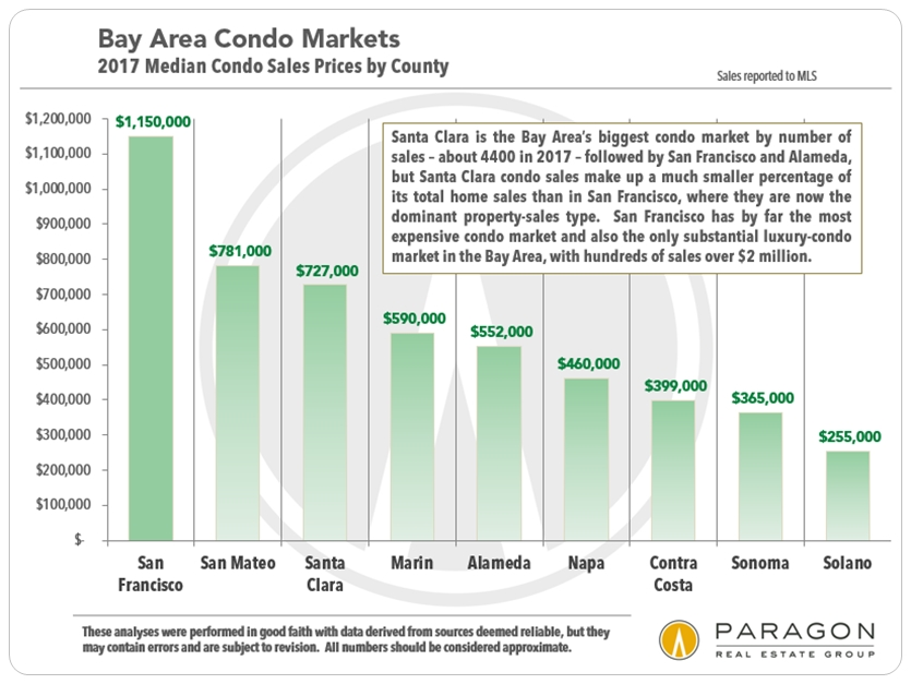 Bay-Area_Condo-Markets_by-County.jpg