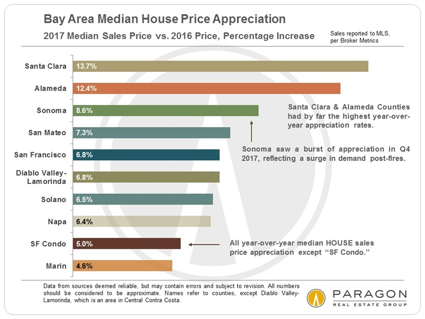 Bay-Area_YoY_SFD-Median-Price-Appreciation_by-County.jpg
