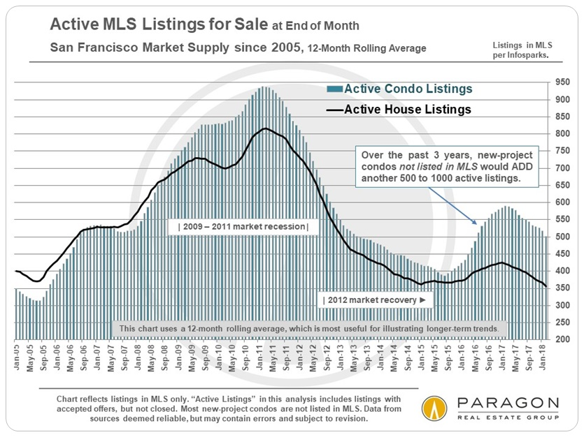 Active-Listings_FS-end-of-month_SFD-Condo_12-month-rolling.jpg