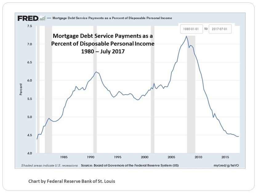Mortgage-Debt-Service-Ratios_US_since_1980.jpg