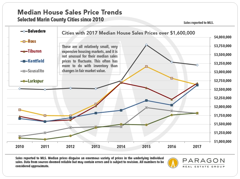 Marin_Median-SFD-Prices-by-city_since-2010_higher-priced.jpg