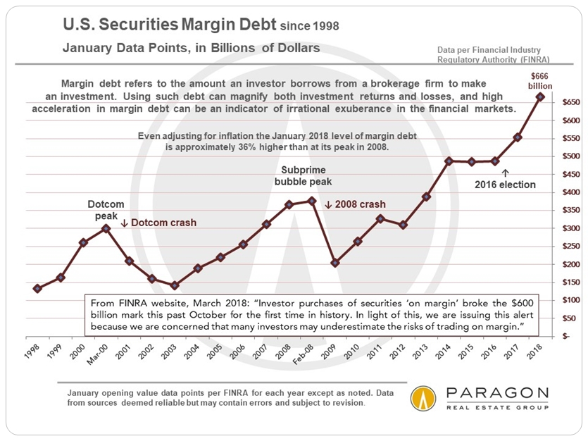 Stock-Market-Margin-Debt-by-year.jpg
