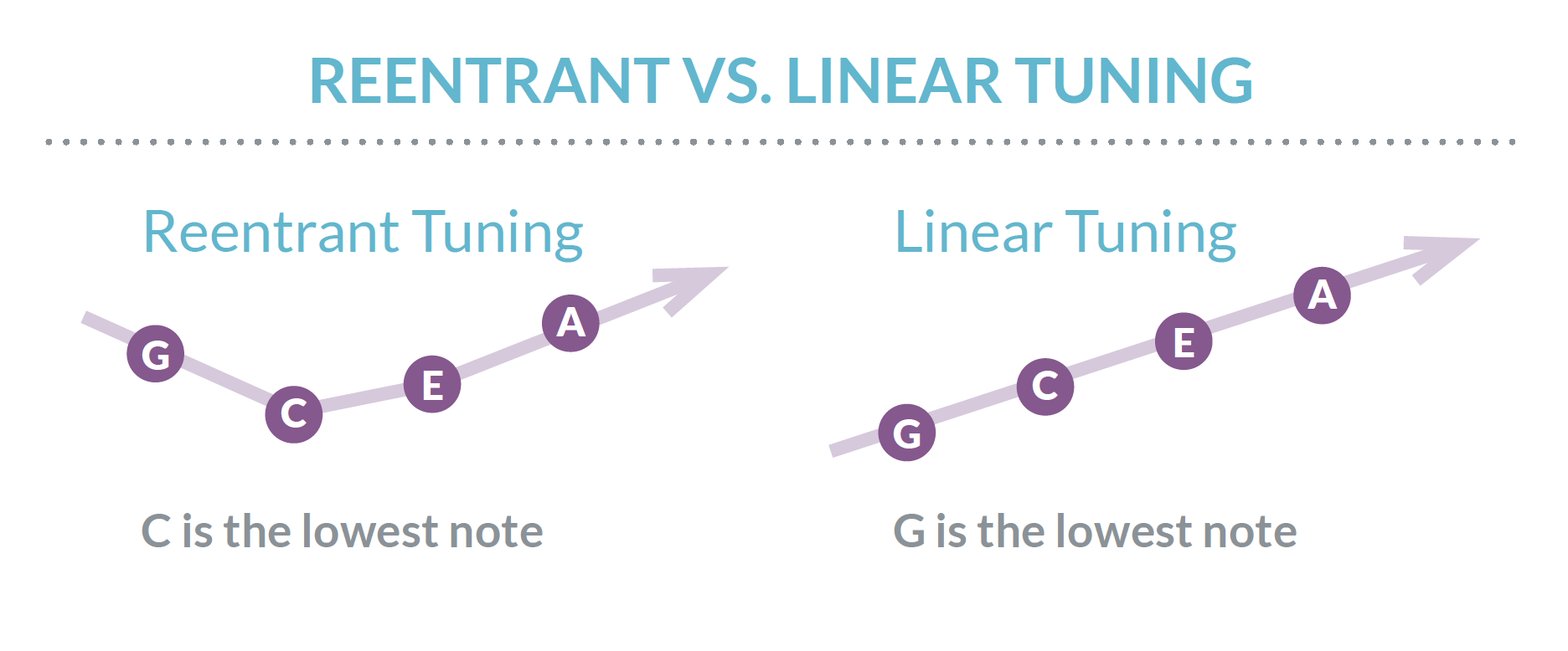 Reentrant vs Linear Tuning.png