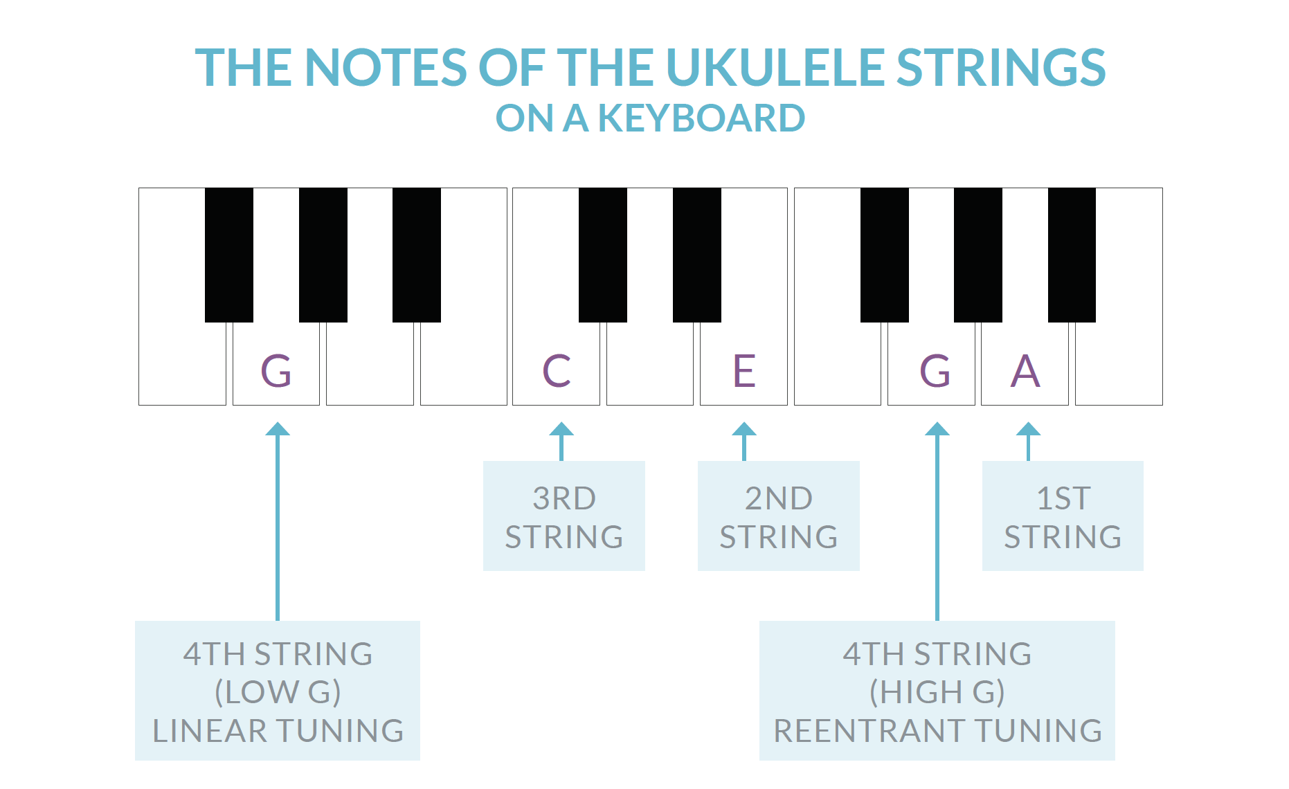 Uke Strings on the Keyboard.png