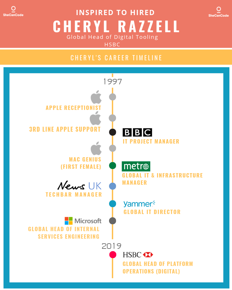 Copy of Cheryl Razzell Timeline.png