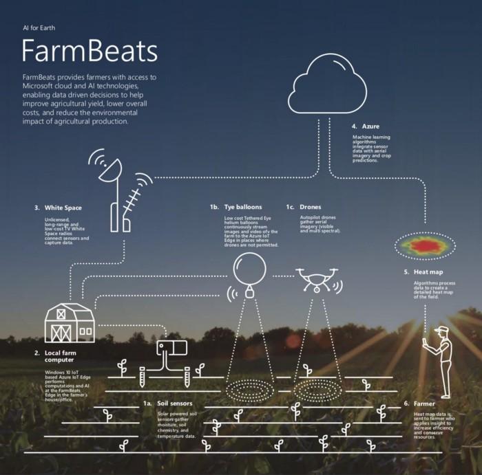 © Microsoft — AI for Earth FarmBeats project