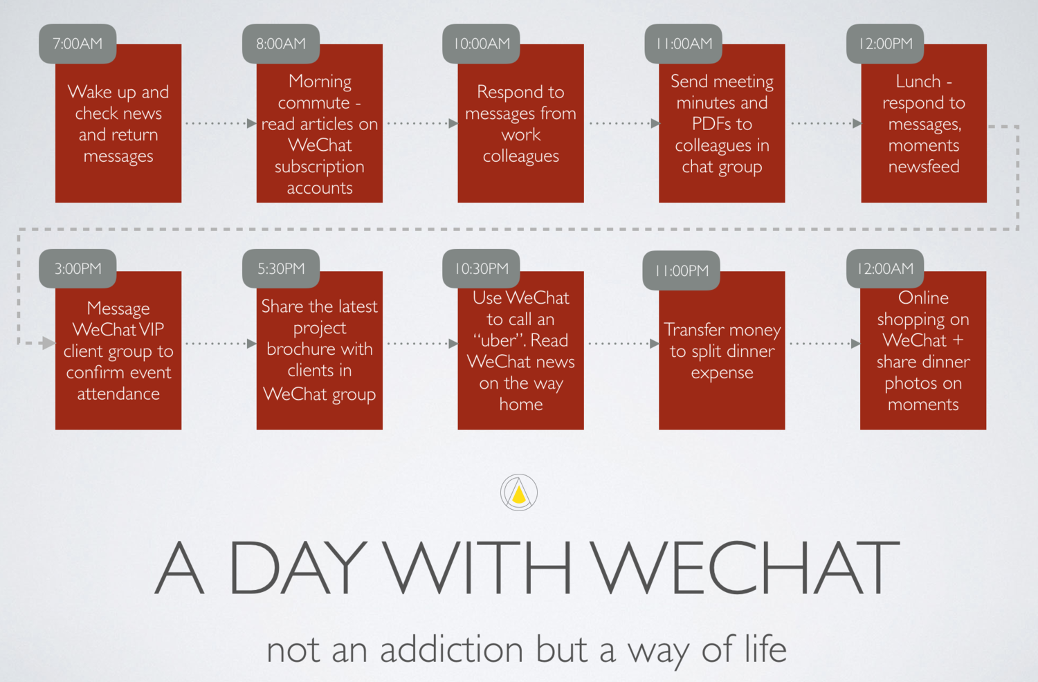 Catalyst+Agents+How+Consumers+Use+WeChat.png